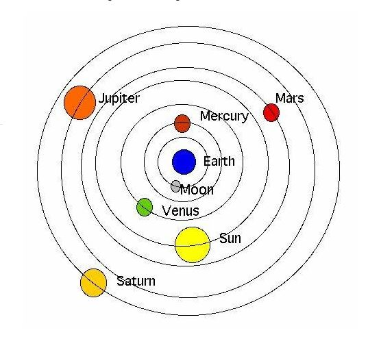 Earth-is-at-the-centre-of-all-the-celestial-bodies-by-kc-paul